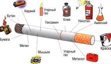 Химический состав табачных изделии сигареты лд тонкие купить